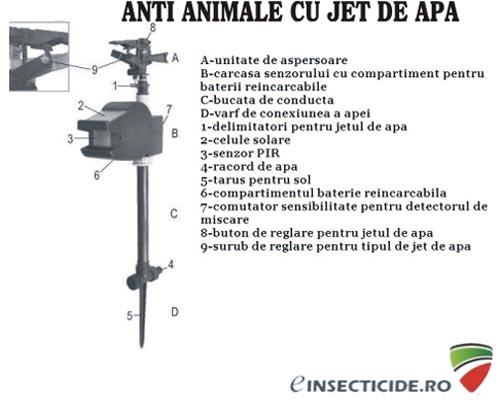 Water Blaster Solar anti caini ce va protejeaza gradina cu ajutorul apei (10 mp)